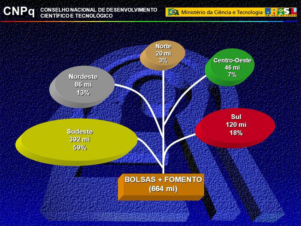 CNPq CONSELHO NACIONAL DE DESENVOLVIMENTO CIENTÍFICO E TECNOLÓGICO Norte 20 mi 3% Sul 120 mi 18% Sudeste 392 mi 59% Nordeste 86 mi 13% Centro-Oeste 46