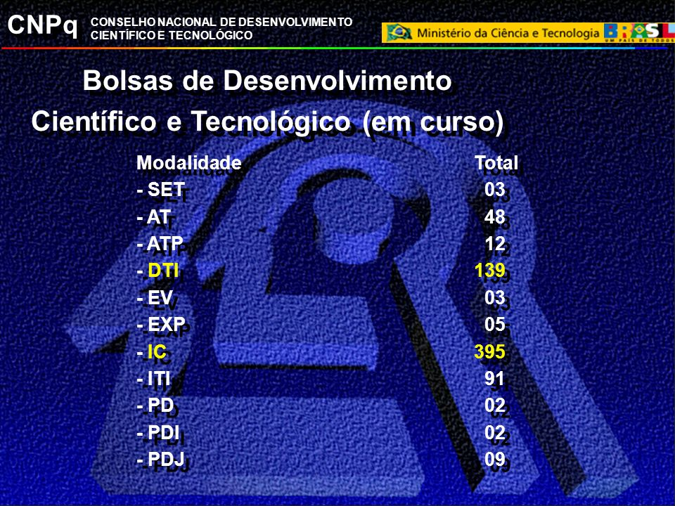 CNPq CONSELHO NACIONAL DE DESENVOLVIMENTO CIENTÍFICO E TECNOLÓGICO Bolsas de Desenvolvimento Científico e Tecnológico (em curso) ModalidadeTotal - PQ149 ou 1,5% do total disponibilizado (9.657) - DT 12 ou 5,5% do total disponibilizado (211) ModalidadeTotal - PQ149 ou 1,5% do total disponibilizado (9.657) - DT 12 ou 5,5% do total disponibilizado (211)