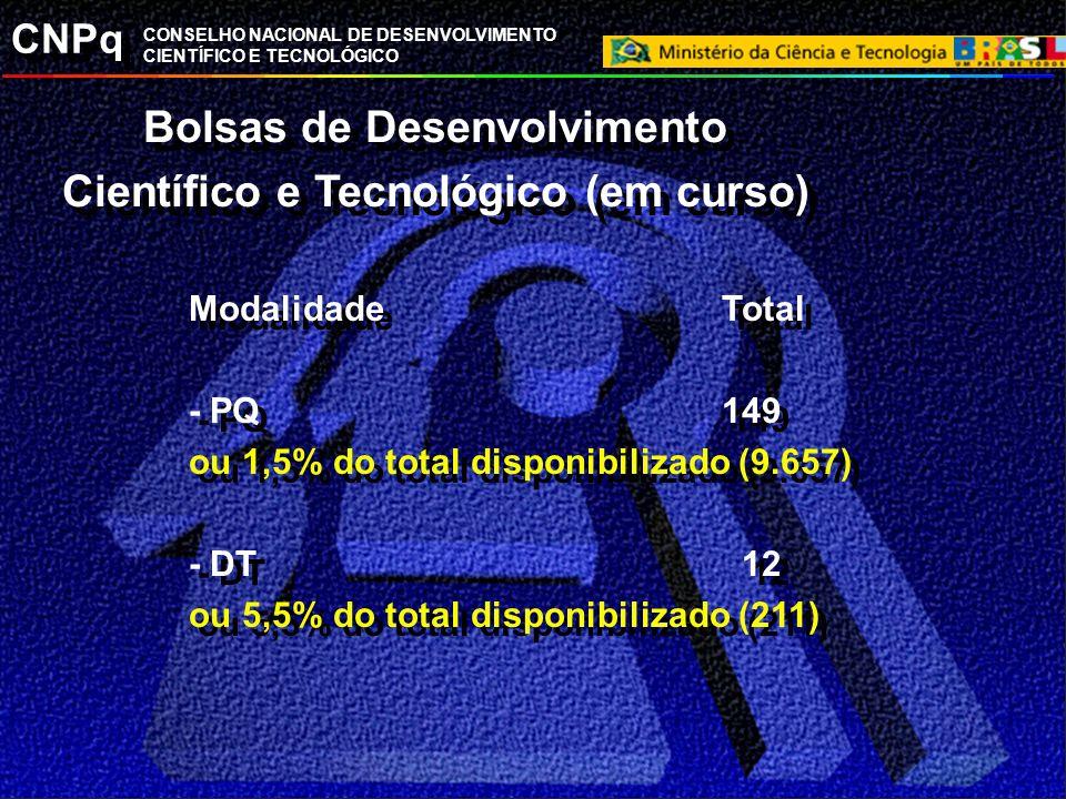CNPq CONSELHO NACIONAL DE DESENVOLVIMENTO CIENTÍFICO E TECNOLÓGICO Bolsas de Desenvolvimento Científico e Tecnológico (em curso) ModalidadeTotal - PQ1