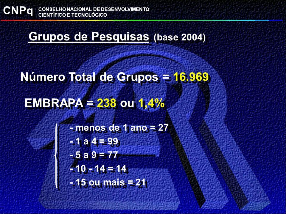 CNPq CONSELHO NACIONAL DE DESENVOLVIMENTO CIENTÍFICO E TECNOLÓGICO Grupos de Pesquisas (base 2004) Número Total de Grupos = 16.969 EMBRAPA = 238 ou 1,