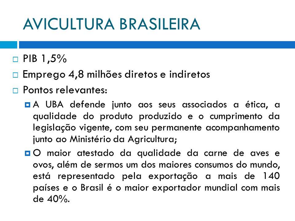 PIB 1,5% Emprego 4,8 milhões diretos e indiretos Pontos relevantes: A UBA defende junto aos seus associados a ética, a qualidade do produto produzido