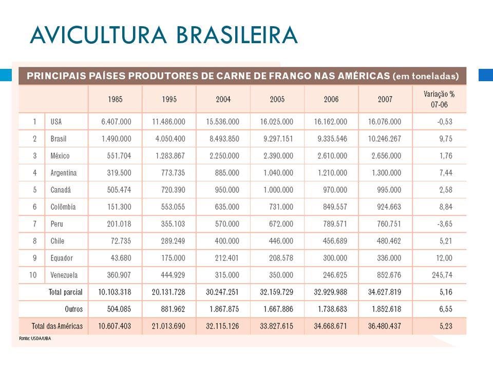 EVOLUÇÃO DA PRODUÇÃO BRASILEIRA DE CARNE DE FRANGO (em mil ton) ANOA = PRODUÇÃOEVOLUÇÃO DAB = CONSUMOEVOLUÇÃO DOC = EXPORTAÇÃOEVOLUÇÃO DE (mil ton)PRODUÇÃO(%)(mil ton)CONSUMO (%)(mil ton)EXPORTAÇÃO (%) 1975519 7,235156,4040,70 19801.23012,231.0634,7316713,58 19851.4839,371.20511,9927818,75 19902.35613,162.05711,8529912,69 19954.05016,013.62020,2743010,60 20005.9778,165.0706,6090717,79 20016.73512,705.4868,261.24937,78 20027.51711,605.9177,851.60028,07 20037.8434,345.9210,071.92220,13 20048.4948,306.0692,512.46926,14 20059.2979,466.5357,682.84515,23 20069.3360,416.6231,342.713-4,67 200710.2469,756.9595,093.28721,16 2008*10.8806,197.3004,003.5808,92 Fonte: UBA/ABEF *previsão