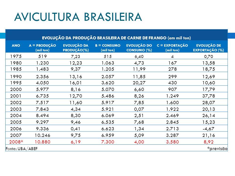 EVOLUÇÃO DA PRODUÇÃO BRASILEIRA DE CARNE DE FRANGO (em mil ton) ANOA = PRODUÇÃOEVOLUÇÃO DAB = CONSUMOEVOLUÇÃO DOC = EXPORTAÇÃOEVOLUÇÃO DE (mil ton)PRO