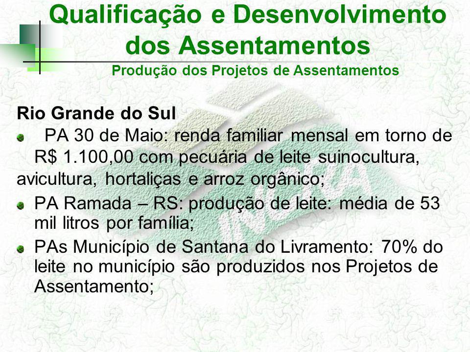 Qualificação e Desenvolvimento dos Assentamentos Rio Grande do Sul PA 30 de Maio: renda familiar mensal em torno de R$ 1.100,00 com pecuária de leite suinocultura, avicultura, hortaliças e arroz orgânico; PA Ramada – RS: produção de leite: média de 53 mil litros por família; PAs Município de Santana do Livramento: 70% do leite no município são produzidos nos Projetos de Assentamento; Produção dos Projetos de Assentamentos