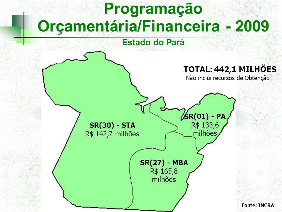 Programação Orçamentária/Financeira - 2009 Estado do Pará SR(30) - STA R$ 142,7 milhões SR(01) - PA R$ 133,6 milhões SR(27) - MBA R$ 165,8 milhões Fonte: INCRA TOTAL: 442,1 MILHÕES Não inclui recursos de Obtenção
