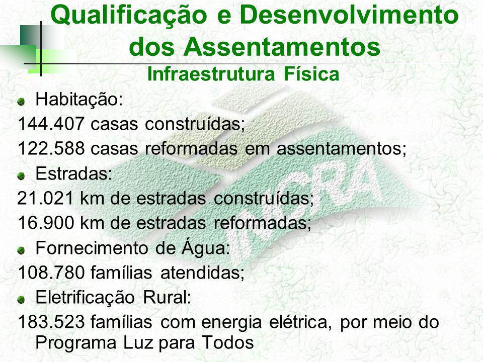 Qualificação e Desenvolvimento dos Assentamentos Habitação: 144.407 casas construídas; 122.588 casas reformadas em assentamentos; Estradas: 21.021 km