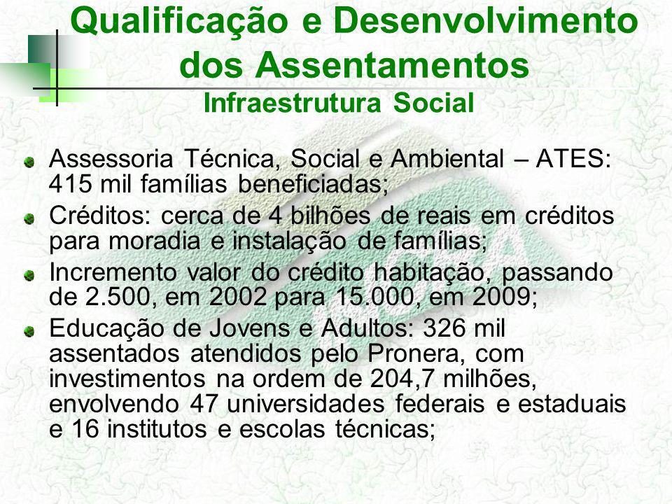 Qualificação e Desenvolvimento dos Assentamentos Assessoria Técnica, Social e Ambiental – ATES: 415 mil famílias beneficiadas; Créditos: cerca de 4 bi