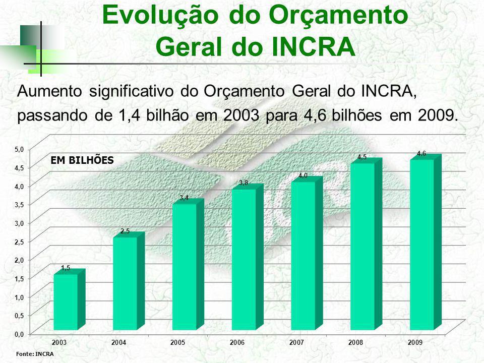 Evolução do Orçamento Geral do INCRA Aumento significativo do Orçamento Geral do INCRA, passando de 1,4 bilhão em 2003 para 4,6 bilhões em 2009. Fonte