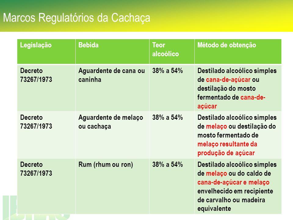 Marcos Regulatórios da Cachaça LegislaçãoBebidaTeor alcoólico Método de obtenção Decreto 73267/1973 Aguardente de cana ou caninha 38% a 54%Destilado a