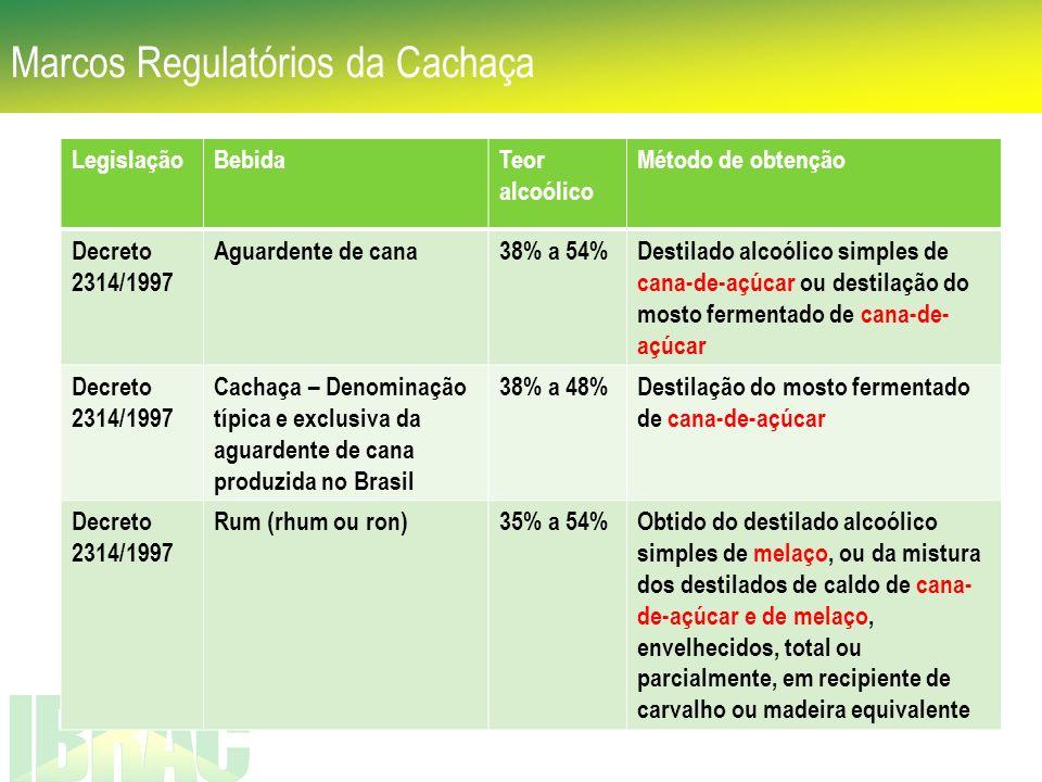 Marcos Regulatórios da Cachaça LegislaçãoBebidaTeor alcoólico Método de obtenção Decreto 2314/1997 Aguardente de cana38% a 54%Destilado alcoólico simp