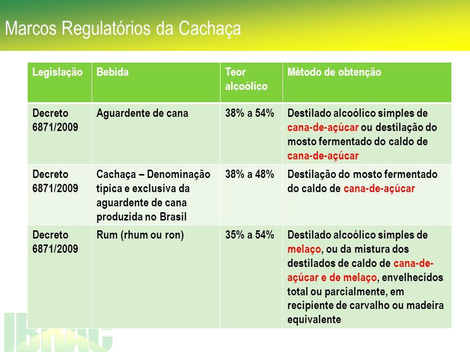 Marcos Regulatórios da Cachaça LegislaçãoBebidaTeor alcoólico Método de obtenção Decreto 6871/2009 Aguardente de cana38% a 54%Destilado alcoólico simp