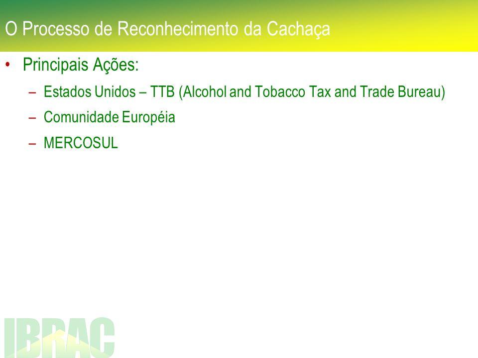 Principais Ações: –Estados Unidos – TTB (Alcohol and Tobacco Tax and Trade Bureau) –Comunidade Européia –MERCOSUL O Processo de Reconhecimento da Cach