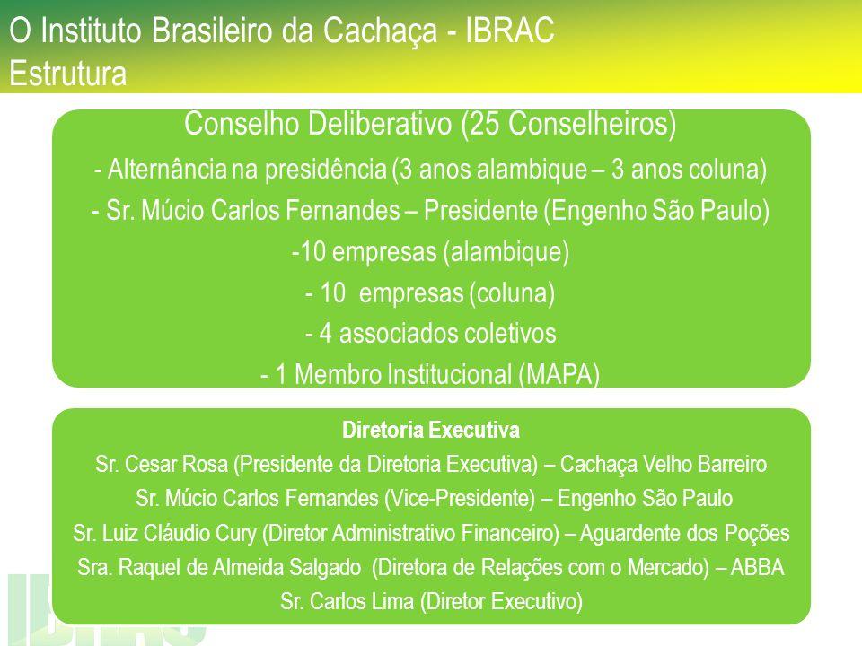 O Instituto Brasileiro da Cachaça - IBRAC Estrutura Conselho Deliberativo (25 Conselheiros) - Alternância na presidência (3 anos alambique – 3 anos co