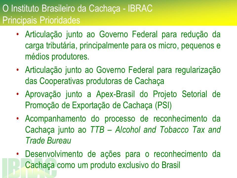 Os números da Cachaça no Brasil Capacidade Instalada de Produção: 1,2 bilhão de litros Produtores em todo Brasil: 40.000 Marcas de Cachaça: 4.000 Empregos diretos e indiretos: + 600.000 Percentual de Exportação (2008): menos de 1% (11,09 milhões de litros / US$ 16,41 milhões) Países Importadores: + 55 países Empresas Exportadoras: +180 empresas Principais Regiões Produtoras: São Paulo, Pernambuco, Ceará, Minas Gerais e Paraíba Principais Regiões Consumidoras: São Paulo, Pernambuco, Rio de Janeiro, Ceará, Bahia e Minas Gerais