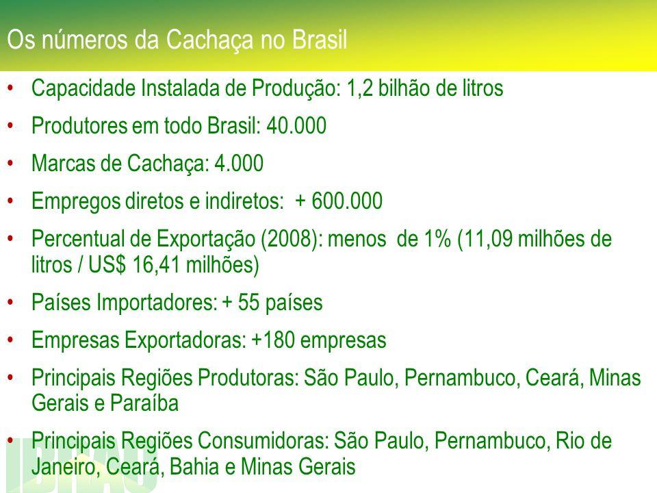 Os números da Cachaça no Brasil Capacidade Instalada de Produção: 1,2 bilhão de litros Produtores em todo Brasil: 40.000 Marcas de Cachaça: 4.000 Empr