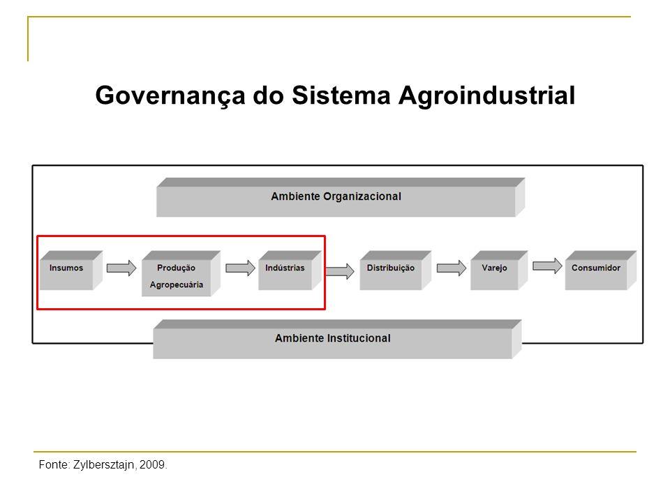 Fonte: Pesquisa Trimestral de Abate de Animais do IBGE, 2010.