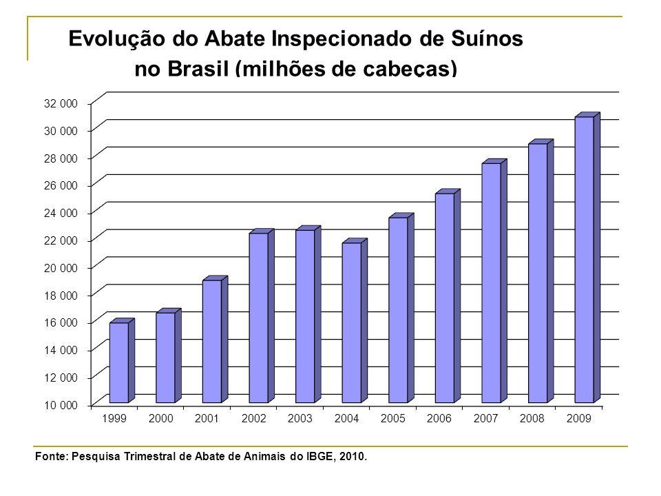 Fonte: ABIPECS, 2008; IBGE, 2009.
