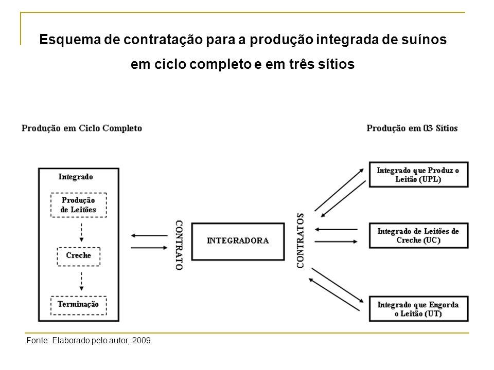 Os produtores ressaltaram a importância do contrato na continuidade da relação de negócio, sobretudo pela garantia em termos de mercado.
