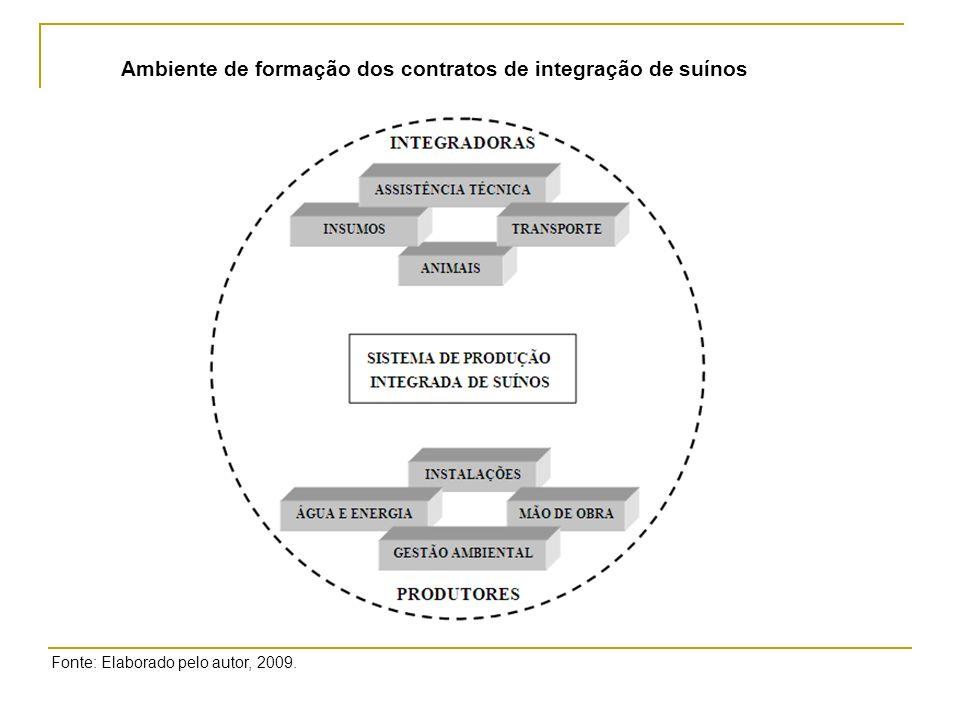 Fonte: ABIPECS, 2010. Preço do kg do Suíno Vivo em Minas Gerais de jan./05 a mar./10