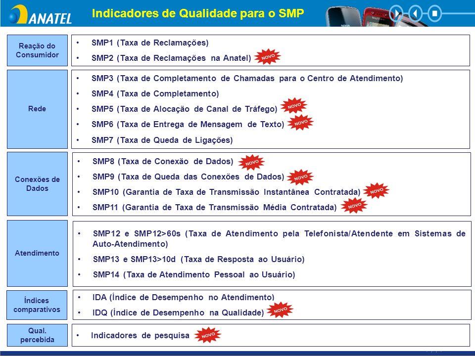 Indicadores de Qualidade para o SMP Reação do Consumidor Rede Conexões de Dados Atendimento Qual. percebida Índices comparativos SMP1 (Taxa de Reclama