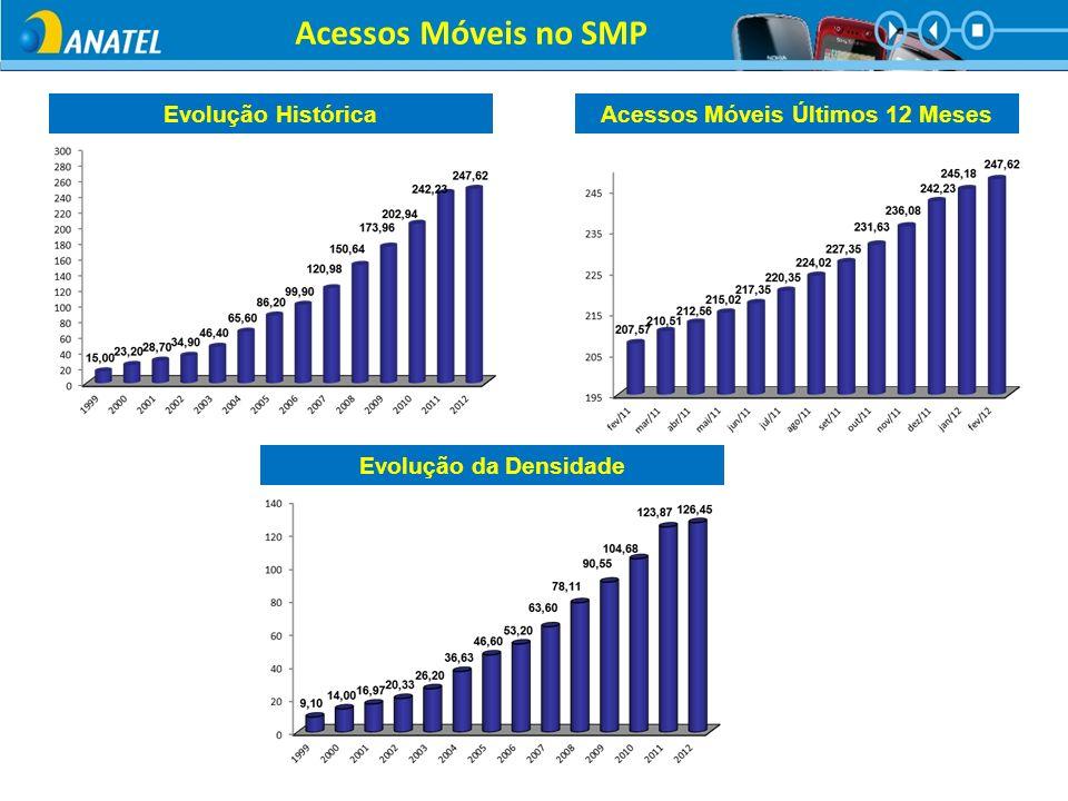 Acessos Móveis no SMP Evolução HistóricaAcessos Móveis Últimos 12 Meses Evolução da Densidade
