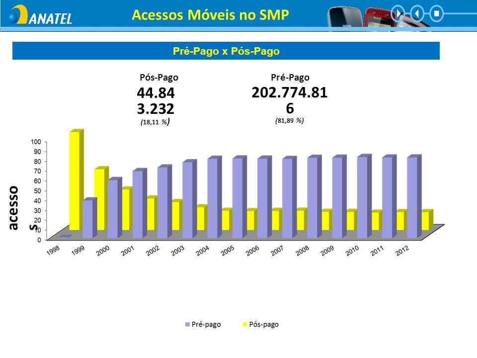 % de acesso s Pós-Pago Pré-Pago 202.774.81 6 (81,89 %) Pré-Pago 44.84 3.232 (18,11 % ) Pós-Pago Acessos Móveis no SMP Pré-Pago x Pós-Pago