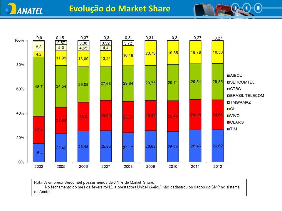 Evolução do Market Share Nota: A empresa Sercomtel possui menos de 0,1 % de Market Share. No fechamento do mês de fevereiro/12, a prestadora Unicel (A