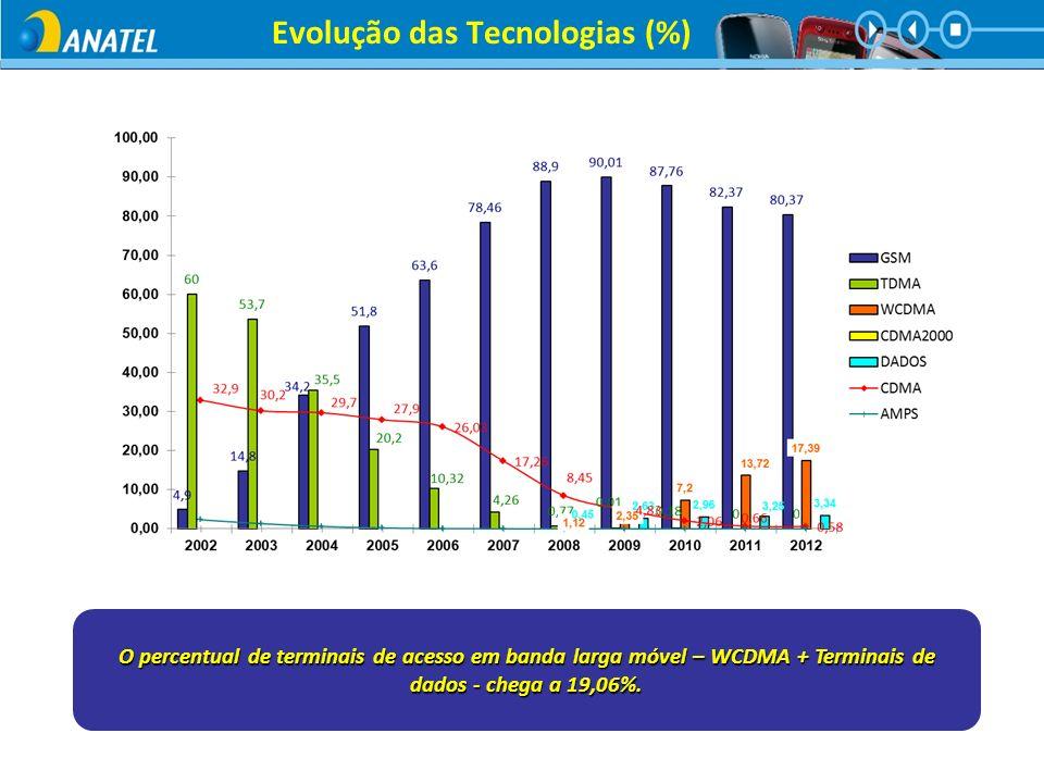 Evolução das Tecnologias (%) O percentual de terminais de acesso em banda larga móvel – WCDMA + Terminais de dados - chega a 19,06%.