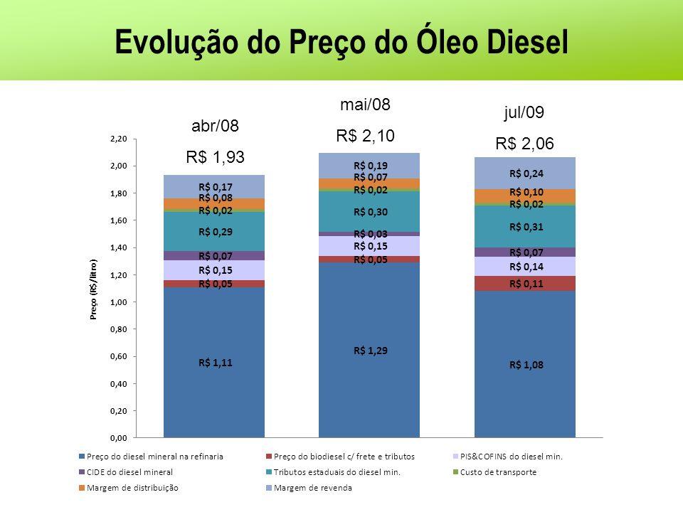 Evolução do Preço do Óleo Diesel abr/08 R$ 1,93 mai/08 R$ 2,10 jul/09 R$ 2,06