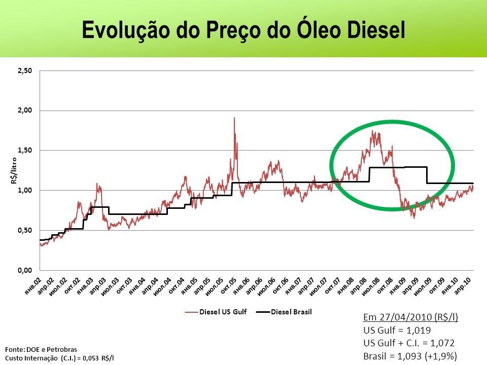 Evolução do Preço do Óleo Diesel Fonte: DOE e Petrobras Custo Internação (C.I.) = 0,053 R$/l Em 27/04/2010 (R$/l) US Gulf = 1,019 US Gulf + C.I. = 1,0