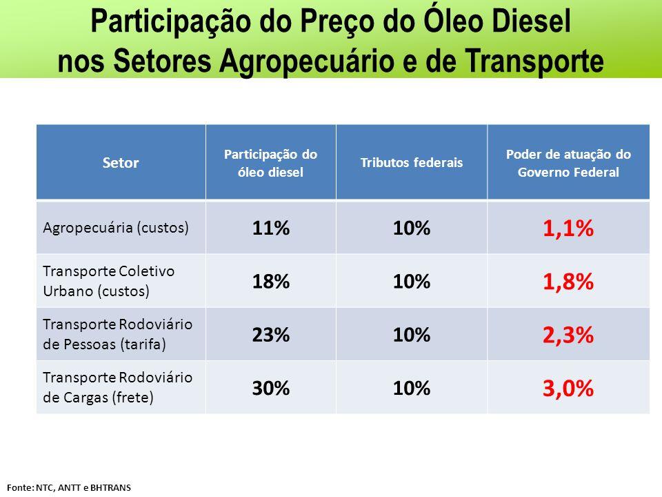 Participação do Preço do Óleo Diesel nos Setores Agropecuário e de Transporte Setor Participação do óleo diesel Tributos federais Poder de atuação do