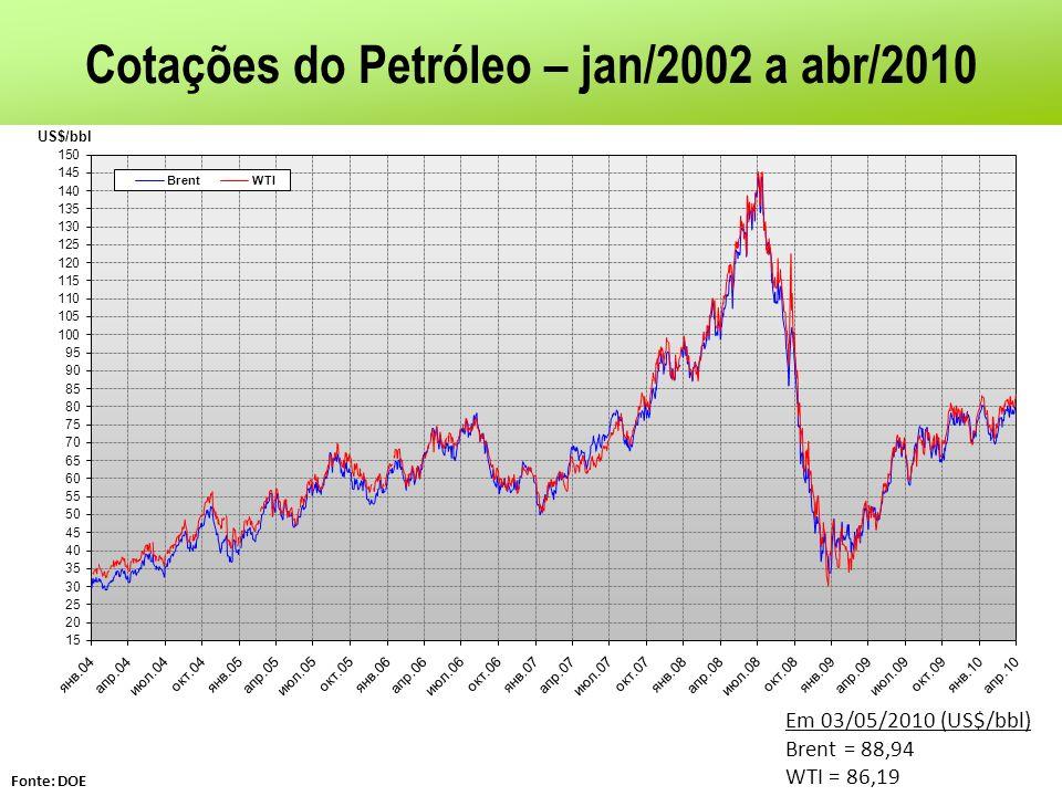 Cotações do Petróleo – jan/2002 a abr/2010 Fonte: DOE Em 03/05/2010 (US$/bbl) Brent = 88,94 WTI = 86,19