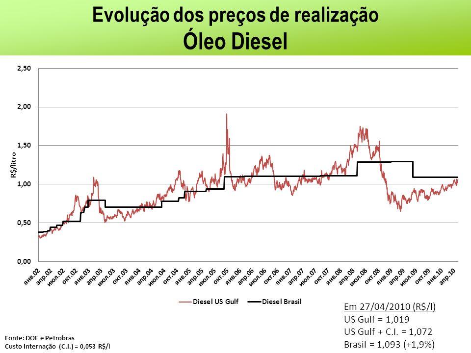 Evolução dos preços de realização Óleo Diesel Fonte: DOE e Petrobras Custo Internação (C.I.) = 0,053 R$/l Em 27/04/2010 (R$/l) US Gulf = 1,019 US Gulf