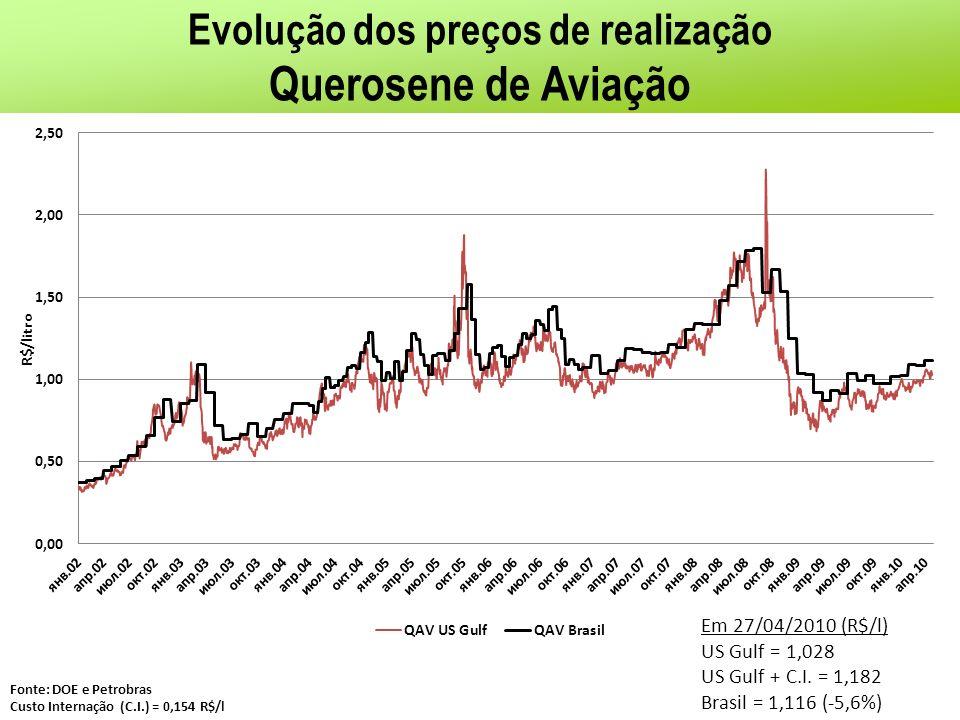 Evolução dos preços de realização Querosene de Aviação Fonte: DOE e Petrobras Custo Internação (C.I.) = 0,154 R$/l Em 27/04/2010 (R$/l) US Gulf = 1,02