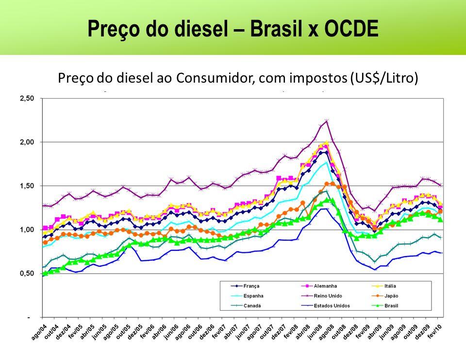 Preço do diesel – Brasil x OCDE Preço do diesel ao Consumidor, com impostos (US$/Litro)