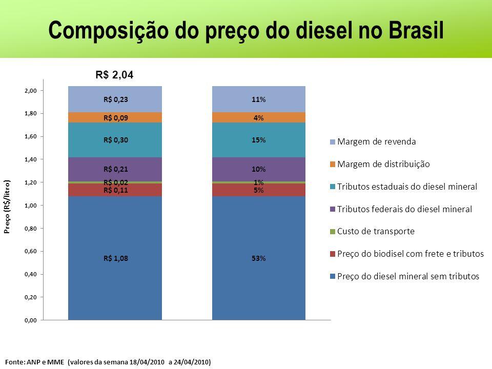 Composição do preço do diesel no Brasil Fonte: ANP e MME (valores da semana 18/04/2010 a 24/04/2010) R$ 2,04