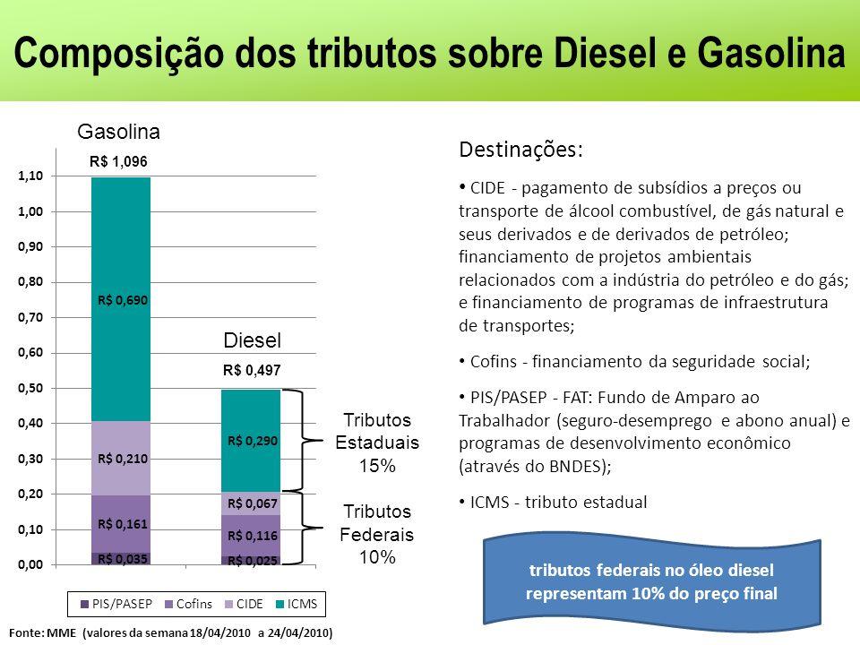 Composição dos tributos sobre Diesel e Gasolina Destinações: CIDE - pagamento de subsídios a preços ou transporte de álcool combustível, de gás natura