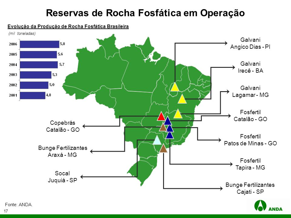 17 Reservas de Rocha Fosfática em Operação Galvani Lagamar - MG Bunge Fertilizantes Cajati - SP Bunge Fertilizantes Araxá - MG Fosfertil Tapira - MG F