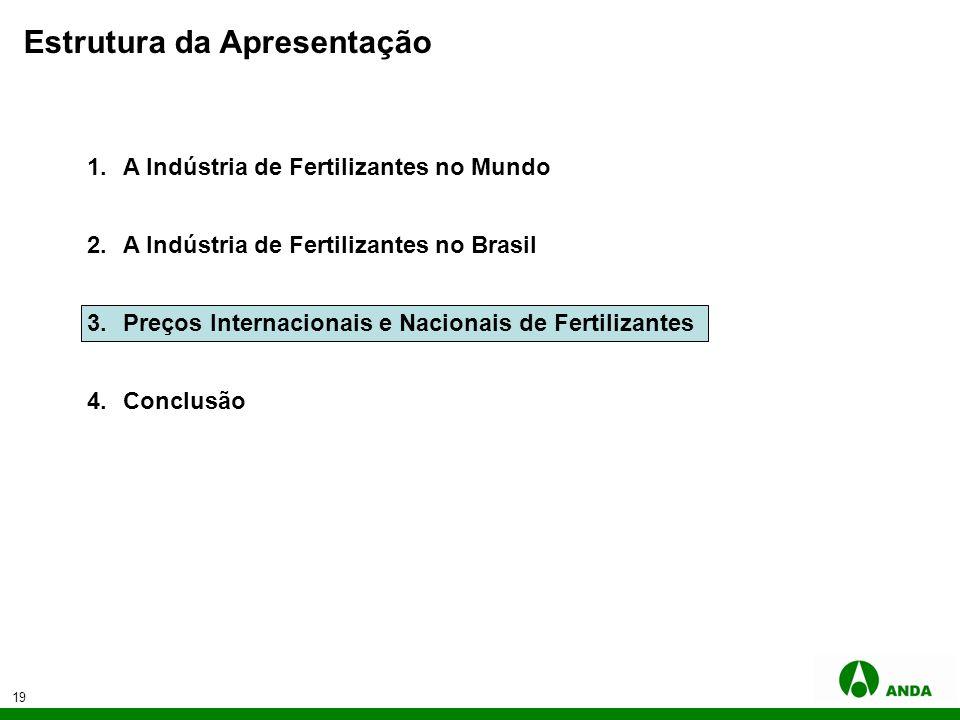 19 Estrutura da Apresentação 1.A Indústria de Fertilizantes no Mundo 2.A Indústria de Fertilizantes no Brasil 3.Preços Internacionais e Nacionais de F