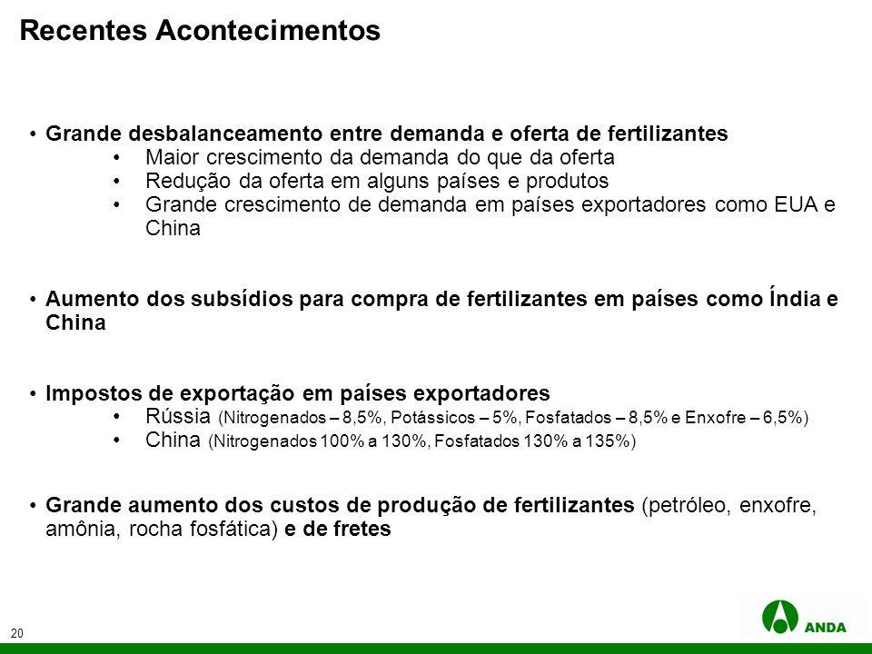 20 Recentes Acontecimentos Grande desbalanceamento entre demanda e oferta de fertilizantes Maior crescimento da demanda do que da oferta Redução da of