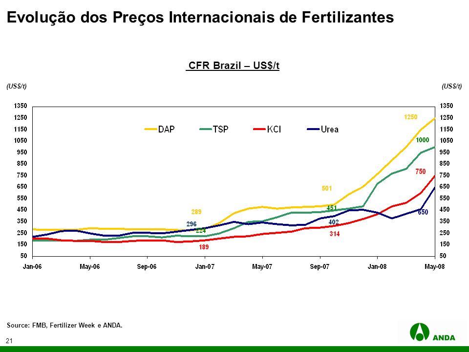 21 CFR Brazil – US$/t Source: FMB, Fertilizer Week e ANDA. (US$/t) Evolução dos Preços Internacionais de Fertilizantes