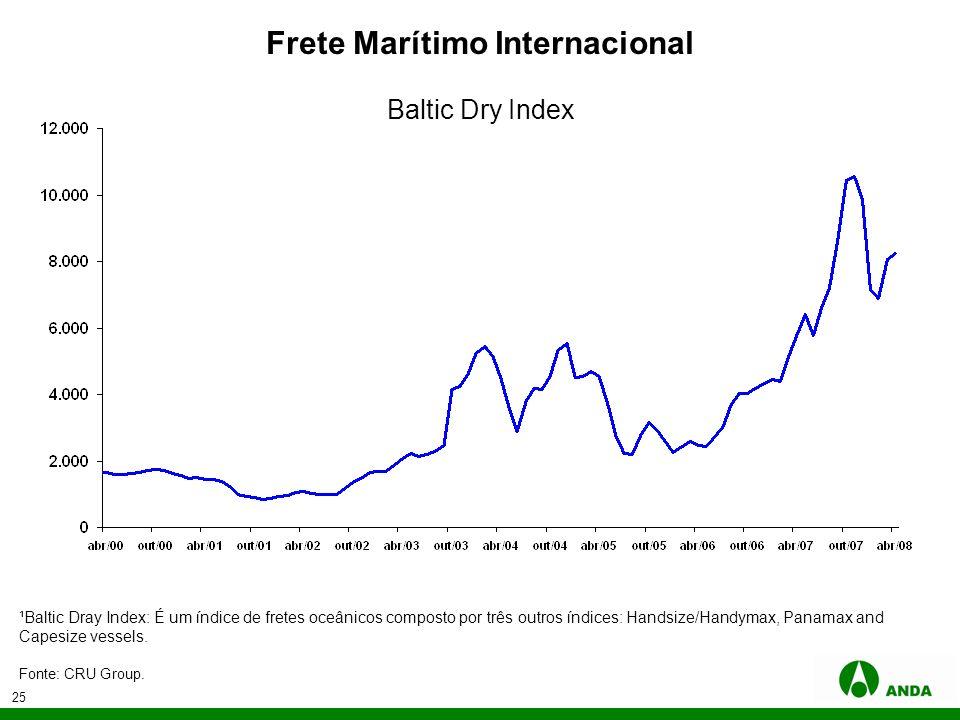 25 Frete Marítimo Internacional Fonte: CRU Group. ¹Baltic Dray Index: É um índice de fretes oceânicos composto por três outros índices: Handsize/Handy