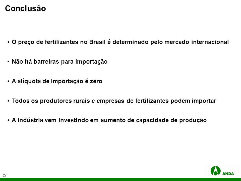 27 Conclusão O preço de fertilizantes no Brasil é determinado pelo mercado internacional Não há barreiras para importação A alíquota de importação é z