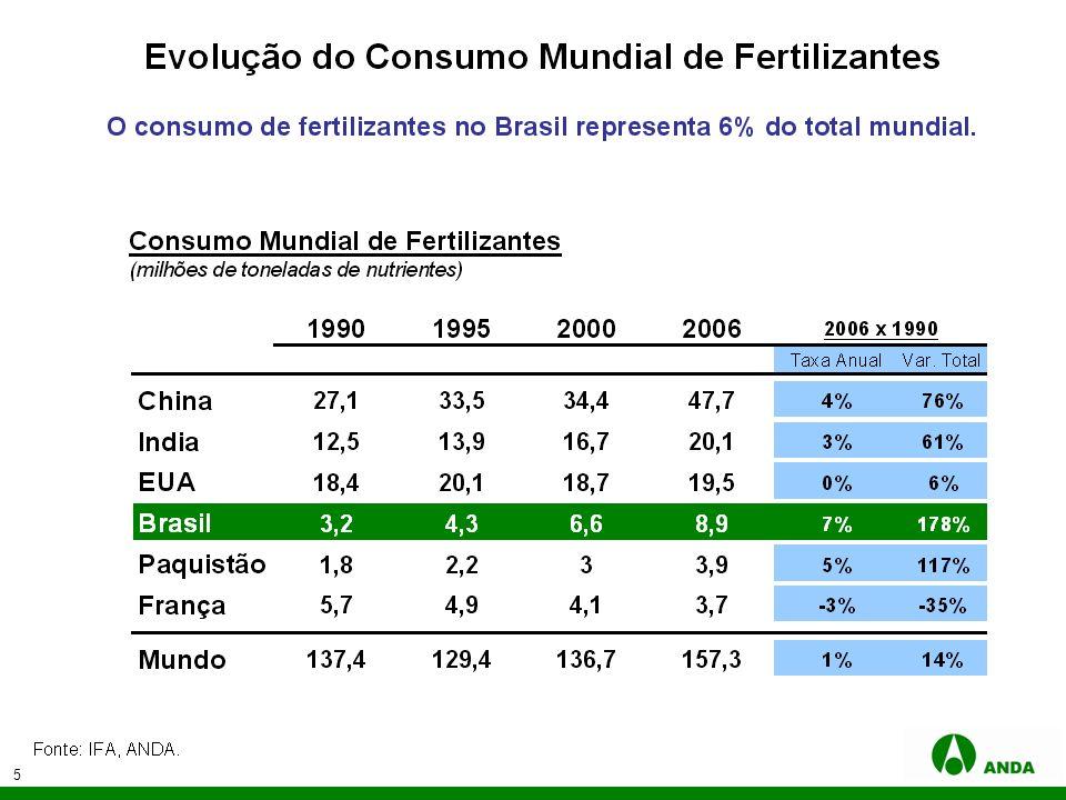 26 Estrutura da Apresentação 1.A Indústria de Fertilizantes no Mundo 2.A Indústria de Fertilizantes no Brasil 3.Preços Internacionais e Nacionais de Fertilizantes 4.Conclusão