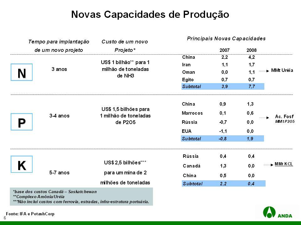 7 Estrutura da Apresentação 1.A Indústria de Fertilizantes no Mundo 2.A Indústria de Fertilizantes no Brasil 3.Preços Internacionais e Nacionais de Fertilizantes 4.Conclusão