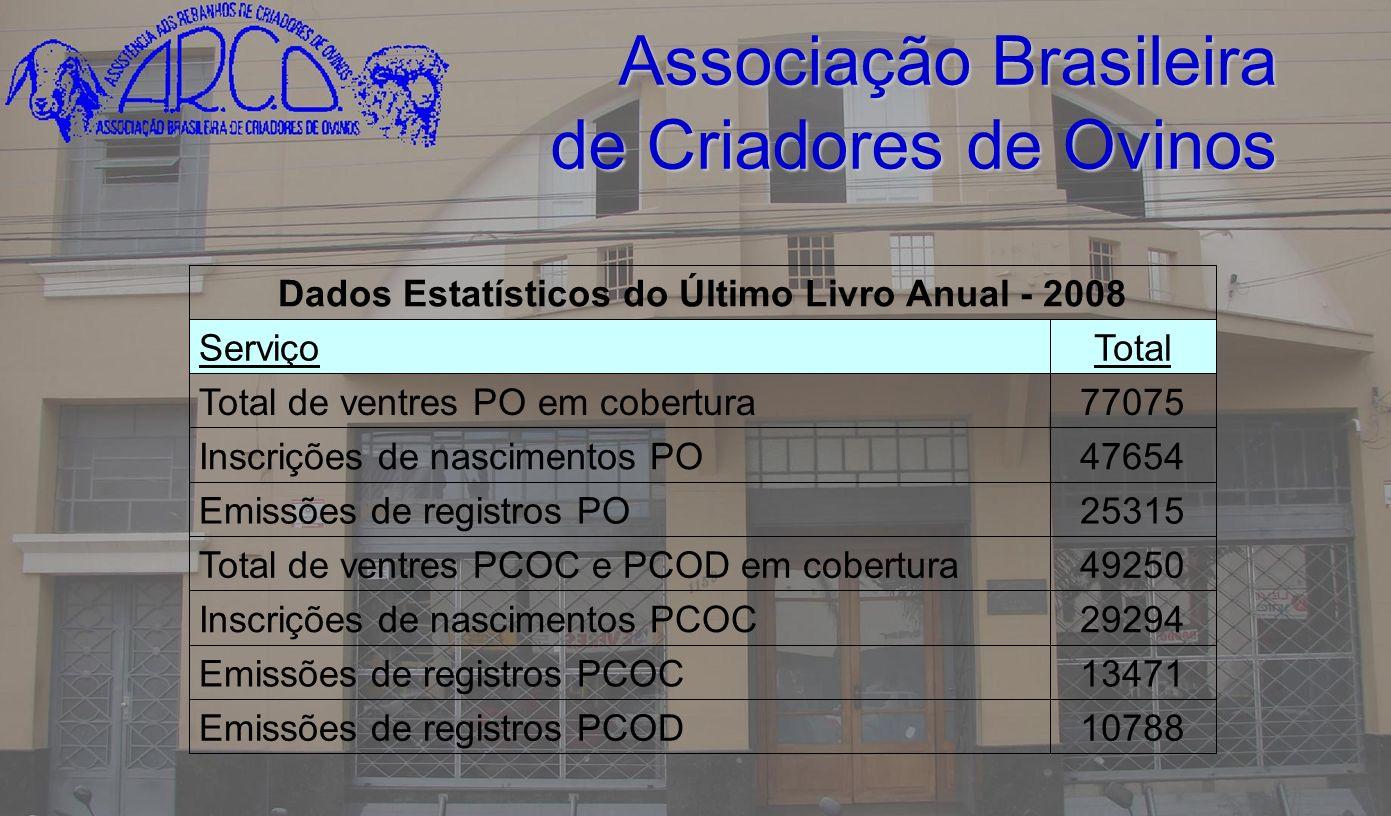 Associação Brasileira de Criadores de Ovinos 10788Emissões de registros PCOD 13471Emissões de registros PCOC 29294Inscrições de nascimentos PCOC 49250