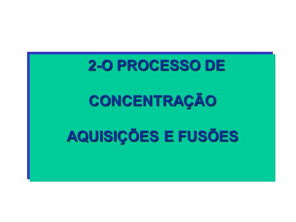 2-O PROCESSO DE 2-O PROCESSO DECONCENTRAÇÃO AQUISIÇÕES E FUSÕES 2-O PROCESSO DE 2-O PROCESSO DECONCENTRAÇÃO AQUISIÇÕES E FUSÕES