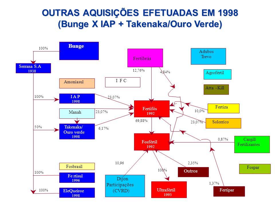 Manah Fertifós 1992 Bunge Serrana S.A 1938 Amoniasul Cargill Fertilizantes Solorrico Fosfértil 1992 Fertiza 23,07% 6,17% 69,88% 23,07% 10,0% 12,76% I