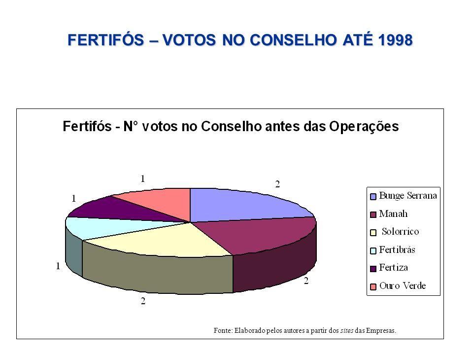 FERTIFÓS – VOTOS NO CONSELHO ATÉ 1998 Fonte: Elaborado pelos autores a partir dos sites das Empresas.