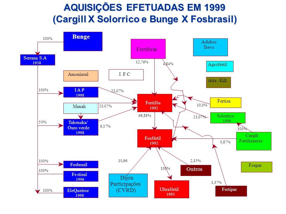 Manah Fertifós 1992 Bunge Serrana S.A 1938 Amoniasul Cargill Fertilizantes Fosfértil 1992 Fertiza 23,07% 6,17% 69,88% 23,07% 10,0% 12,76% I F C 4,84%